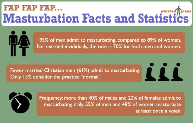 Masturbation Infographic facts and statistics