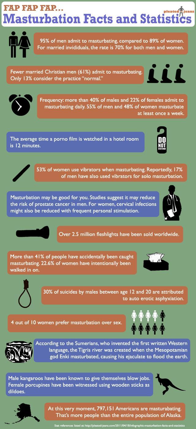 Masturbation Infographic facts and statistics