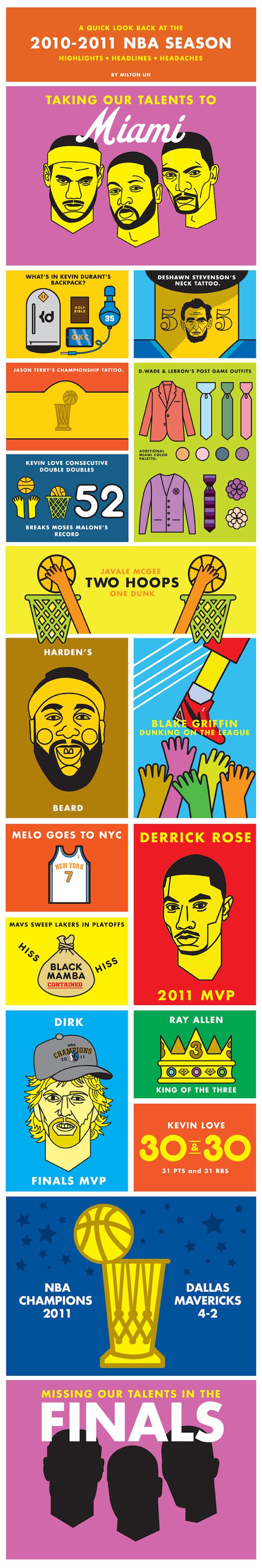 2010-2011 NBA Season Highlights