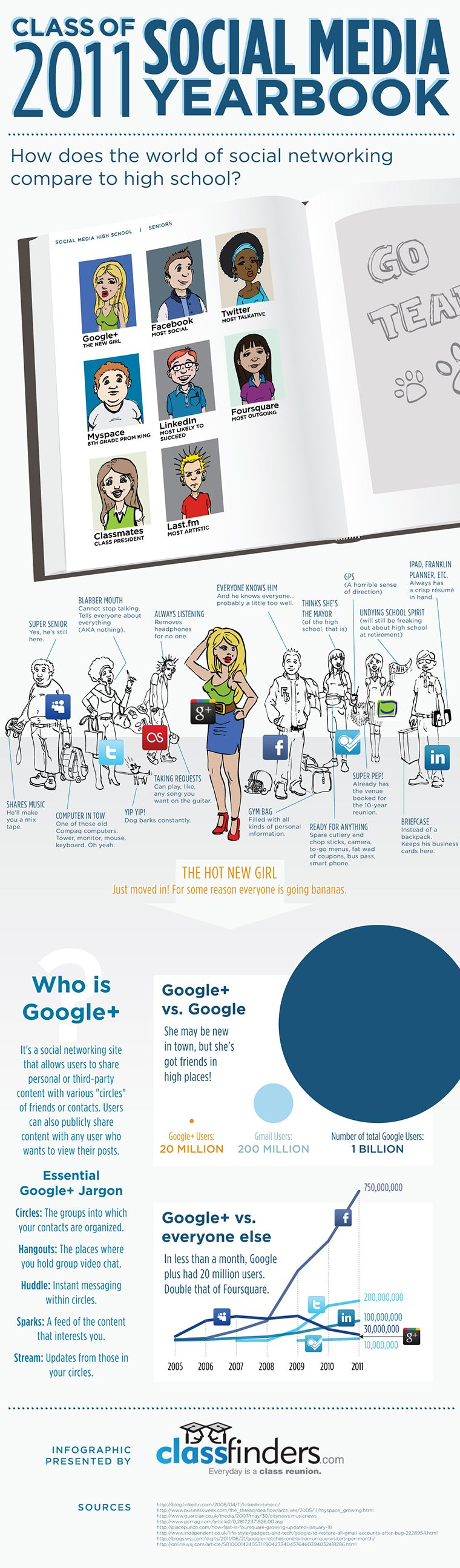 social media class 2011 infographic