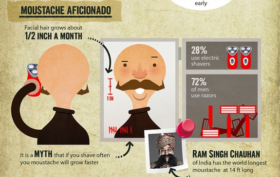 The Hairy Truth About Moustache, Movember