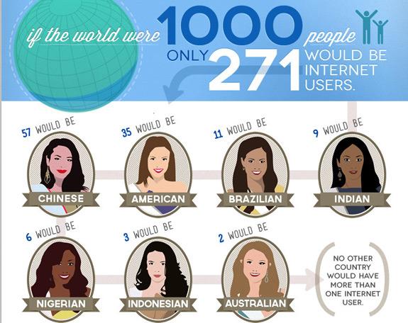 Infographic World Wide Web Usage