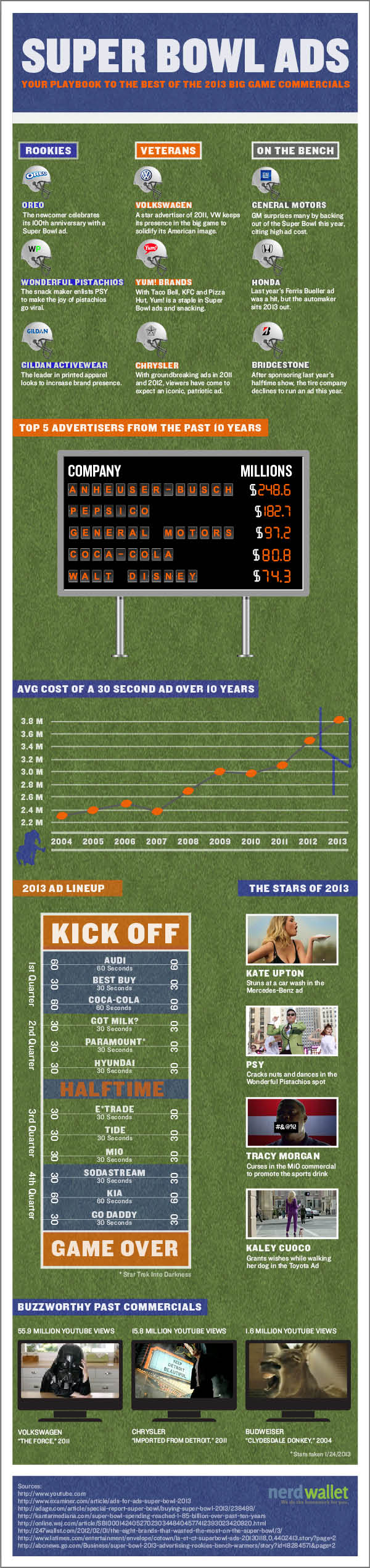 Best Super Bowl Ads Commercials Playbook Infographic