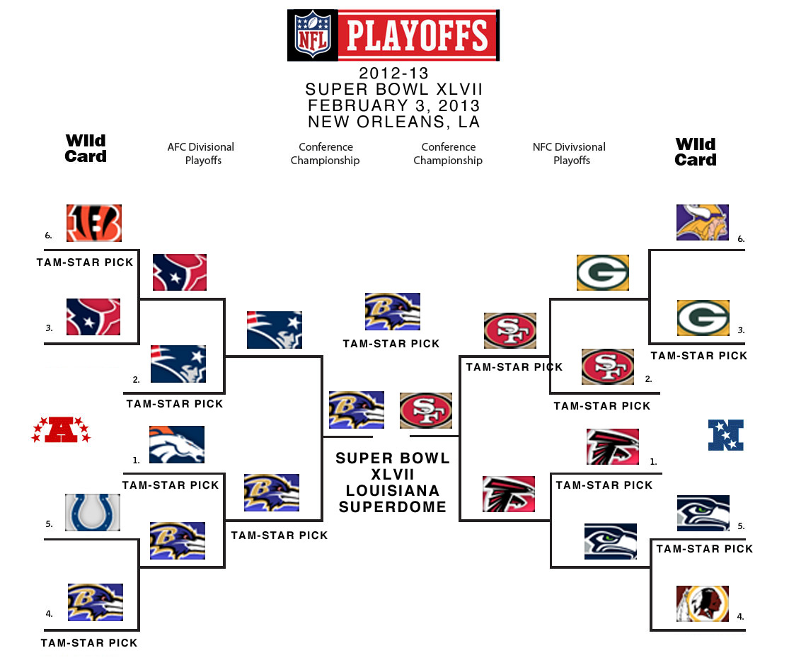 NFL Super Bowl Champions Prediction