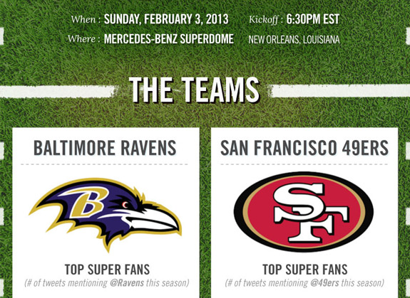 Super Bowl 47 Social Media Guide