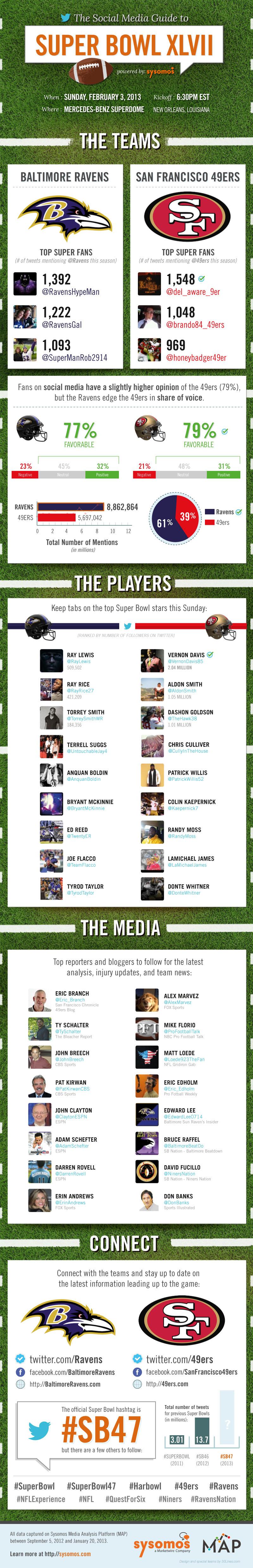 Super Bowl 47 Social Media Guide