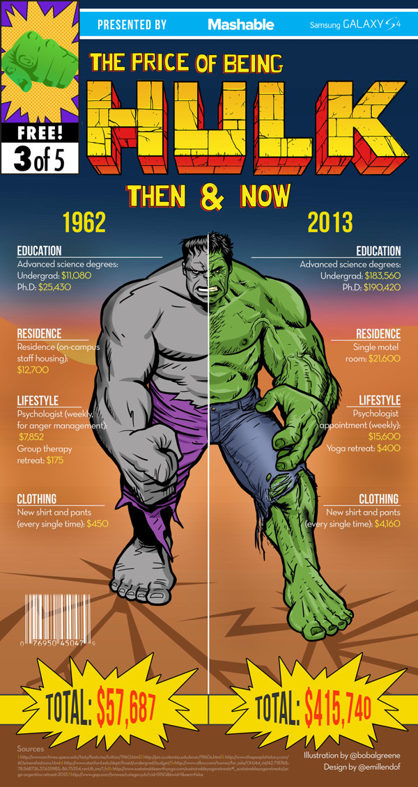 The Price Of Being Superheroes Infographic