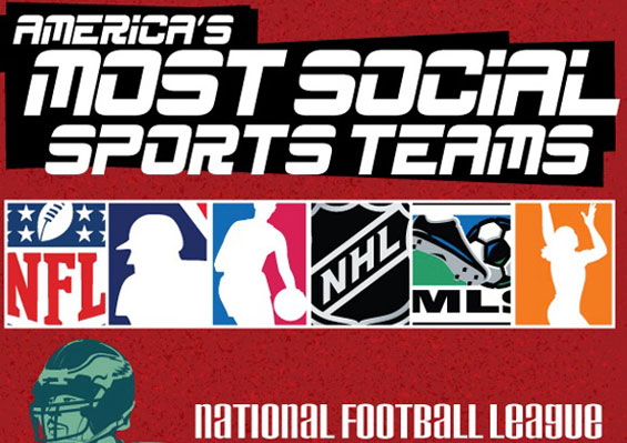 Americas Most Social Teams