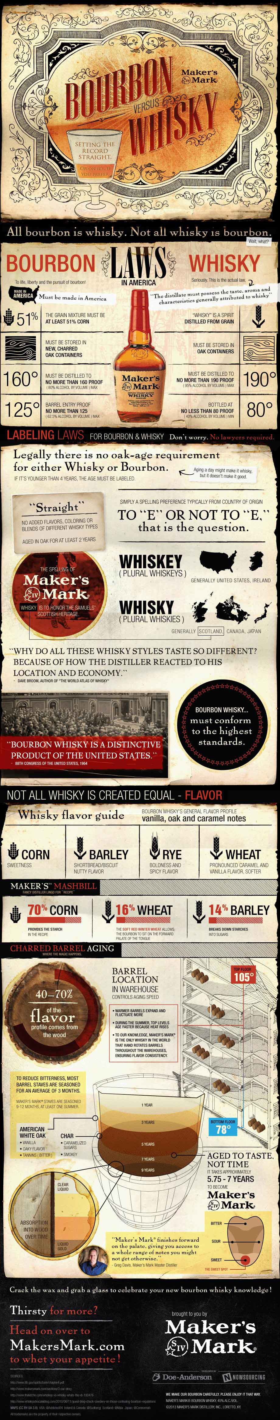 Bourbon Vs Whisky