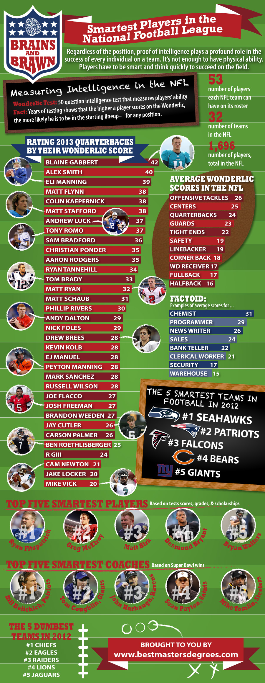 Smartest Players Nfl Main