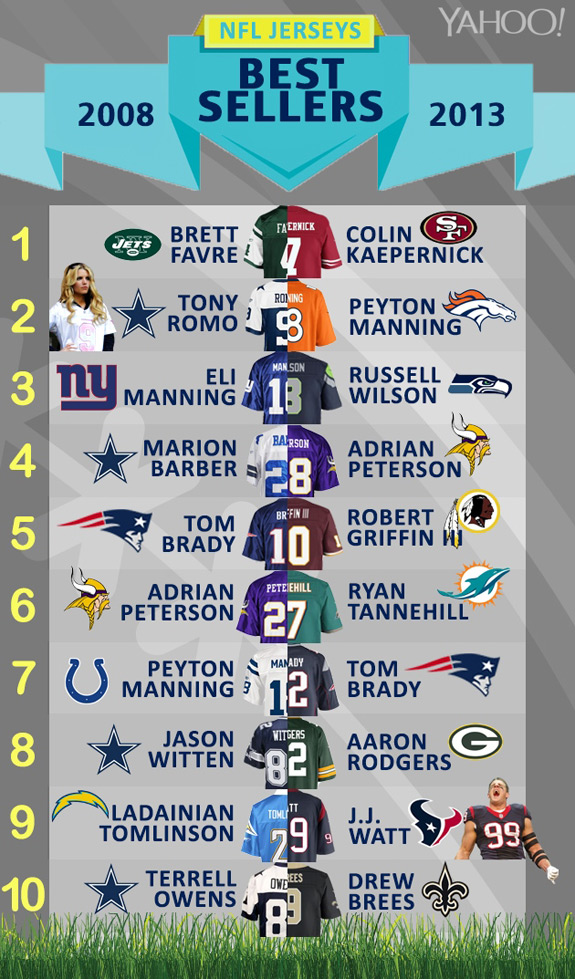 NFL Most Popular Jerseys