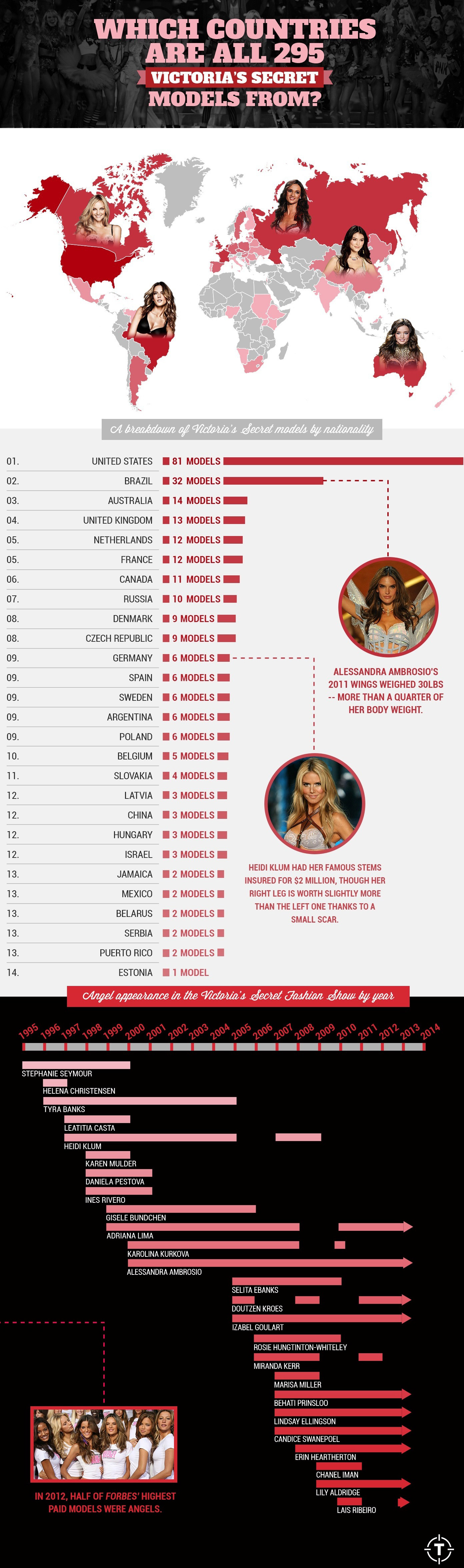 Victoria's Secret Models Infographic