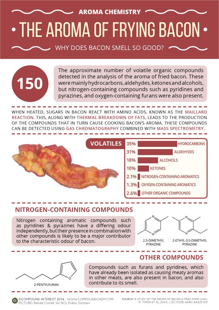 Aroma Chemistry Bacon