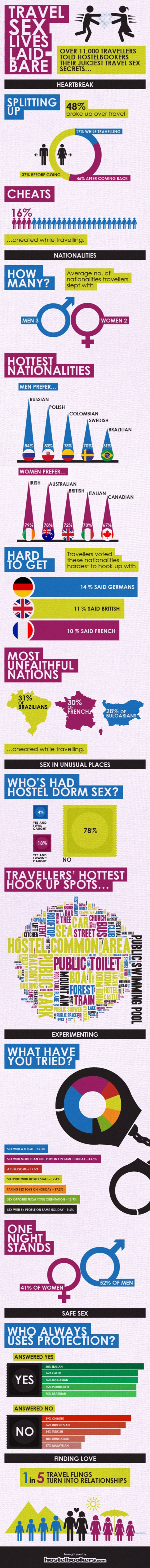 Travel Sex Hooking Up Infographic Main