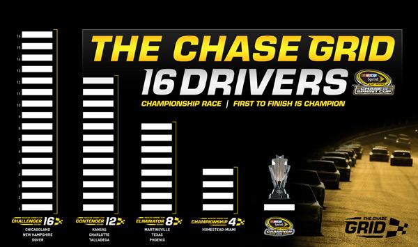 NASCAR Chase Grid