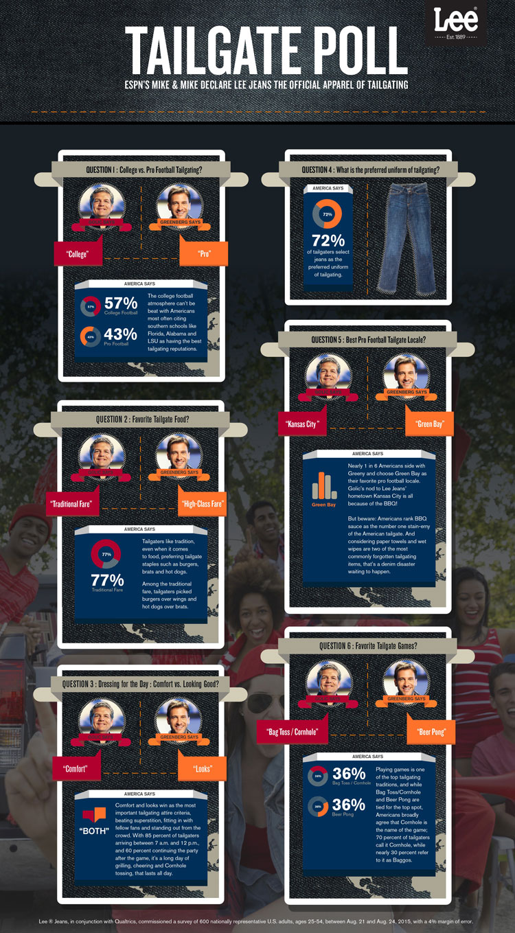 Tailgate Poll Infographic ESPN Mike Mike