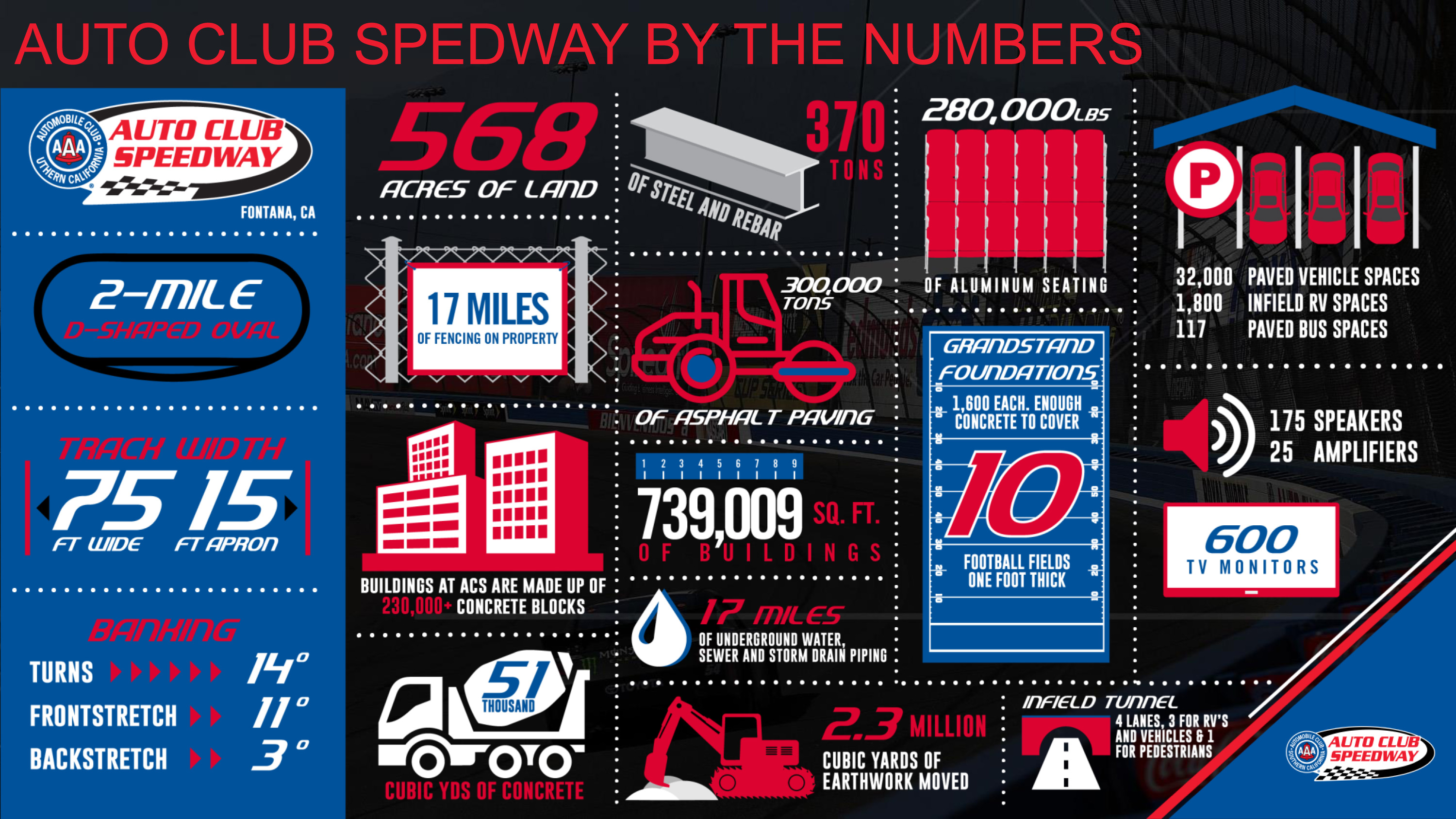 Auto Club Speedway Numbers
