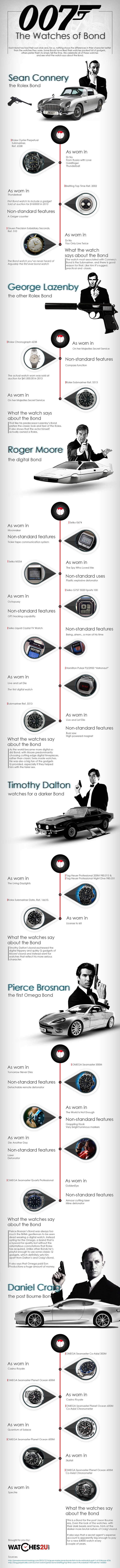 James Bond Watch Infographic