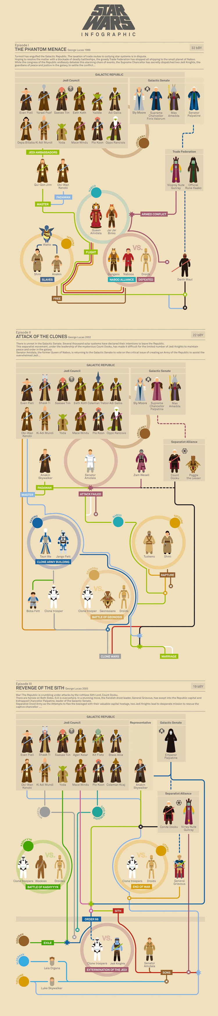 Star Wars Infographic Episode 1 2 3