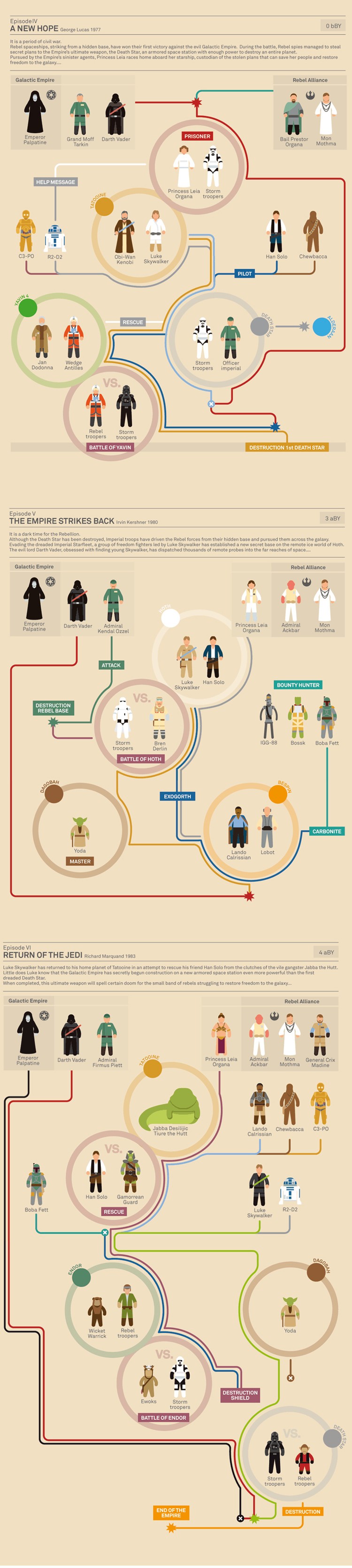 Star Wars Infographic Episode 4 5 6