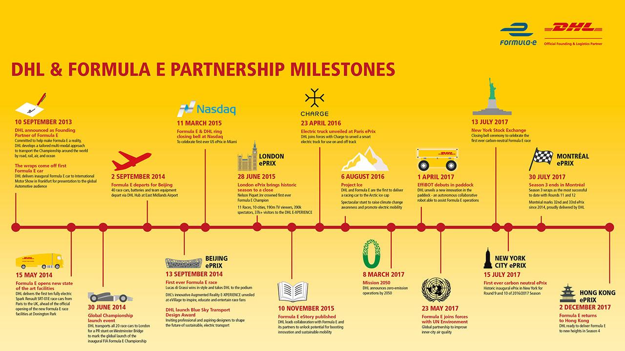 DHL Formula E Milestones Infographic